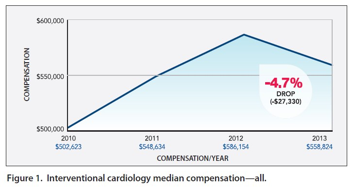 Capture of complexity of specialty care in pediatric cardiology by.
