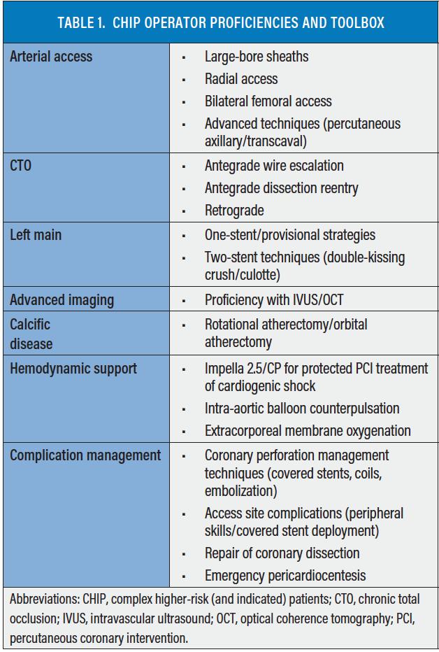 Cardiac Interventions Today - Essentials for a CHIP Program