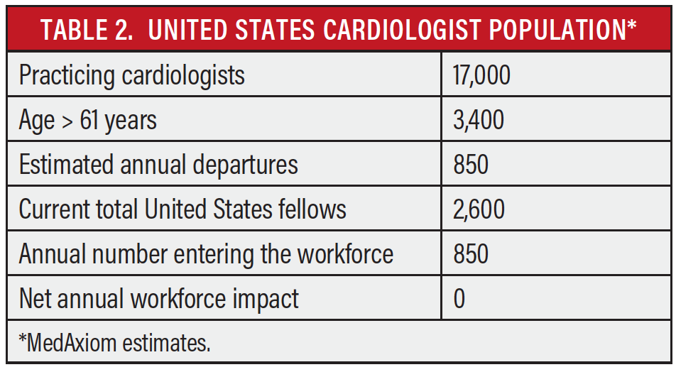 Cardiac Interventions Today - Peripheral Vascular Programs Could